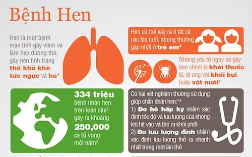 Hen xuyển và COPD